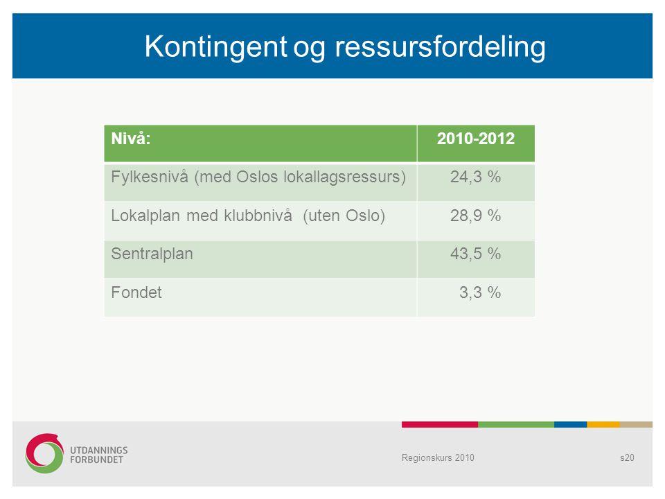 Kontingent og ressursfordeling Regionskurs 2010s20 Nivå:2010-2012 Fylkesnivå (med Oslos lokallagsressurs)24,3 % Lokalplan med klubbnivå (uten Oslo)28,