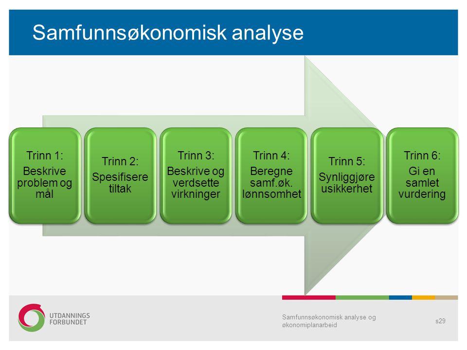 Samfunnsøkonomisk analyse Samfunnsøkonomisk analyse og økonomiplanarbeid s29 Trinn 1: Beskrive problem og mål Trinn 2: Spesifisere tiltak Trinn 3: Bes