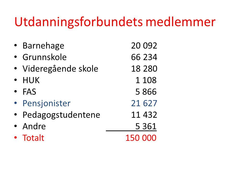 Økonomi Kontingent kr.420 x 21 627 = kr. 9.083.340 Kr.