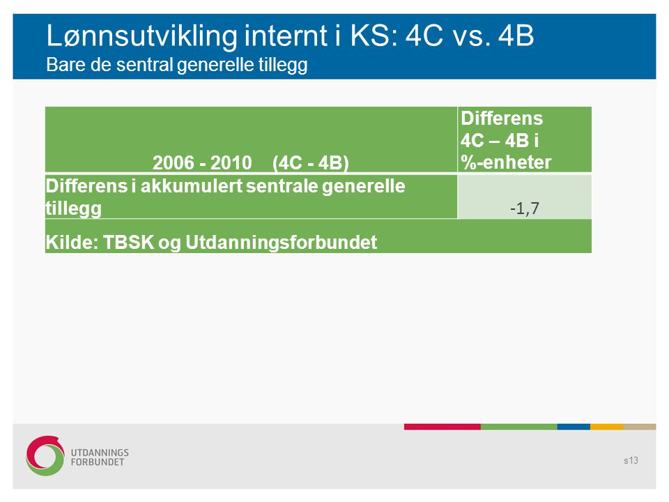 Lønnsutvikling internt i KS: 4C vs.
