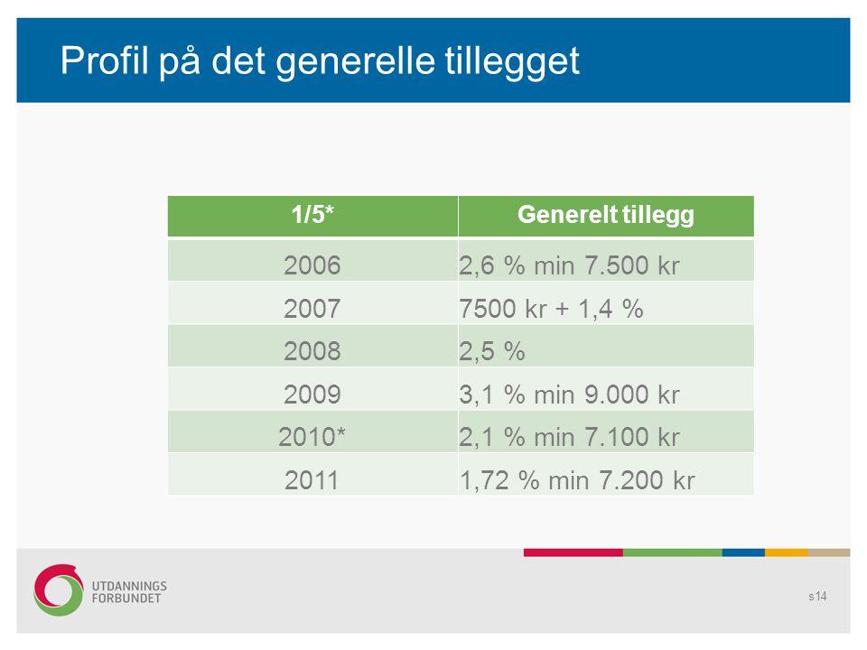 Profil på det generelle tillegget s14 1/5*Generelt tillegg 20062,6 % min 7.500 kr 20077500 kr + 1,4 % 20082,5 % 20093,1 % min 9.000 kr 2010*2,1 % min 7.100 kr 20111,72 % min 7.200 kr