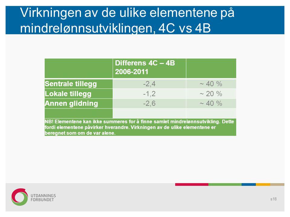 Virkningen av de ulike elementene på mindrelønnsutviklingen, 4C vs 4B s18 Differens 4C – 4B 2006-2011 Sentrale tillegg-2,4~ 40 % Lokale tillegg-1,2~ 20 % Annen glidning-2,6~ 40 % NB.