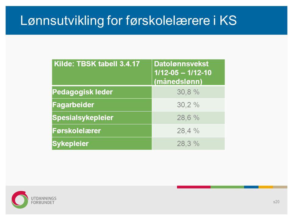 Lønnsutvikling for førskolelærere i KS Kilde: TBSK tabell 3.4.17Datolønnsvekst 1/12-05 – 1/12-10 (månedslønn) Pedagogisk leder30,8 % Fagarbeider30,2 % Spesialsykepleier28,6 % Førskolelærer28,4 % Sykepleier28,3 % s20
