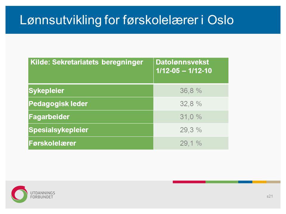 Lønnsutvikling for førskolelærer i Oslo Kilde: Sekretariatets beregningerDatolønnsvekst 1/12-05 – 1/12-10 Sykepleier36,8 % Pedagogisk leder32,8 % Fagarbeider31,0 % Spesialsykepleier29,3 % Førskolelærer29,1 % s21