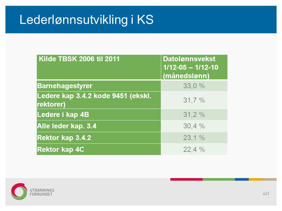Lederlønnsutvikling i KS Kilde TBSK 2006 til 2011Datolønnsvekst 1/12-05 – 1/12-10 (månedslønn) Barnehagestyrer33,0 % Ledere kap 3.4.2 kode 9451 (ekskl.