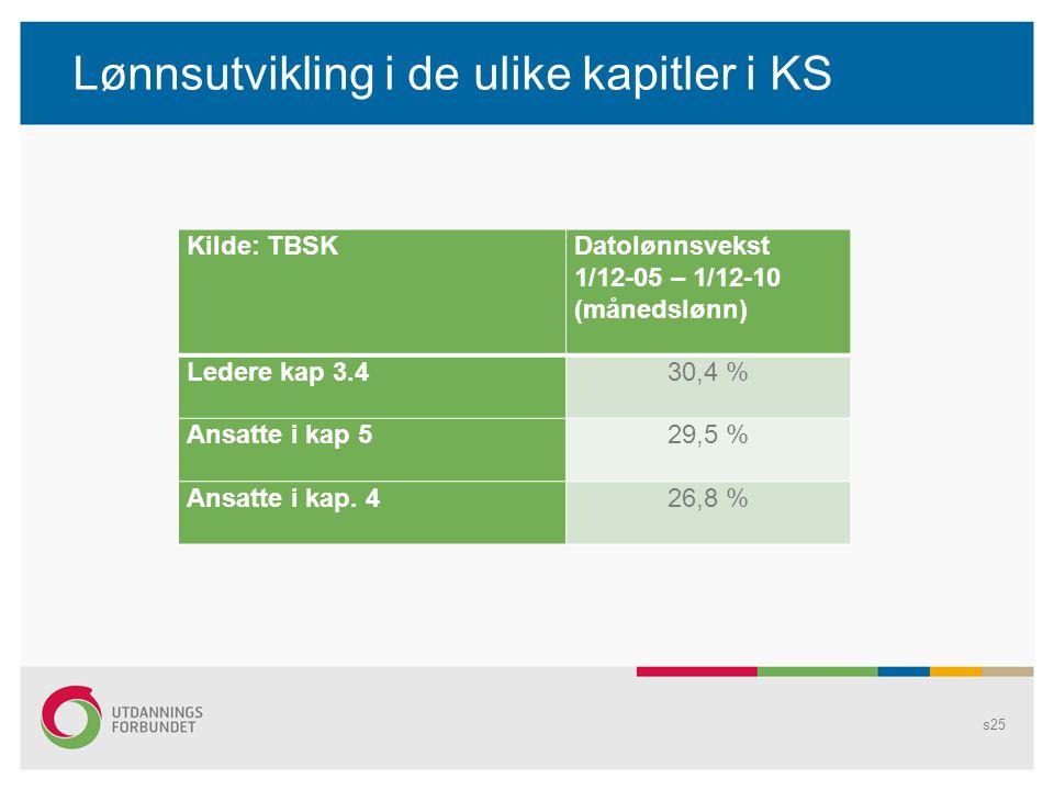Lønnsutvikling i de ulike kapitler i KS Kilde: TBSKDatolønnsvekst 1/12-05 – 1/12-10 (månedslønn) Ledere kap 3.430,4 % Ansatte i kap 529,5 % Ansatte i kap.