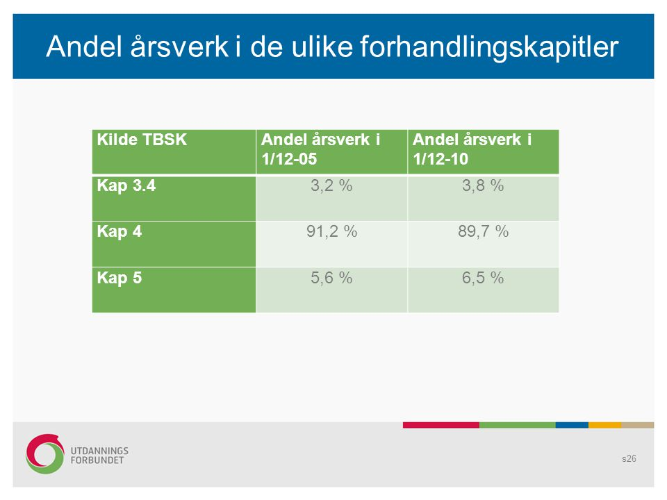Andel årsverk i de ulike forhandlingskapitler Kilde TBSKAndel årsverk i 1/12-05 Andel årsverk i 1/12-10 Kap 3.43,2 %3,8 % Kap 491,2 %89,7 % Kap 55,6 %6,5 % s26