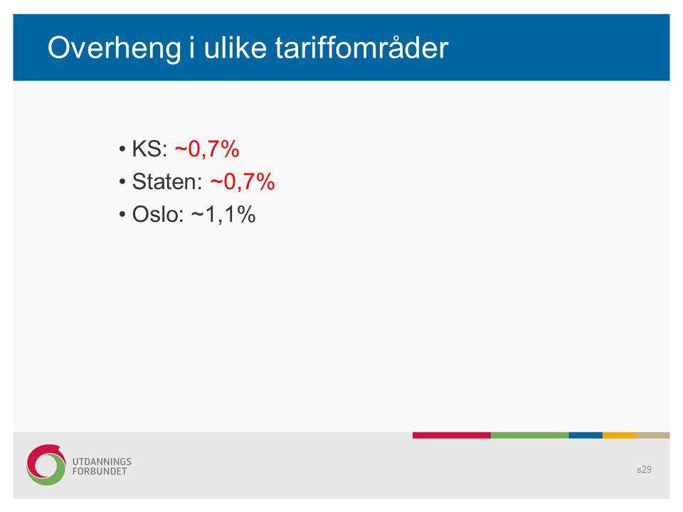 Overheng i ulike tariffområder KS: ~0,7% Staten: ~0,7% Oslo: ~1,1% s29