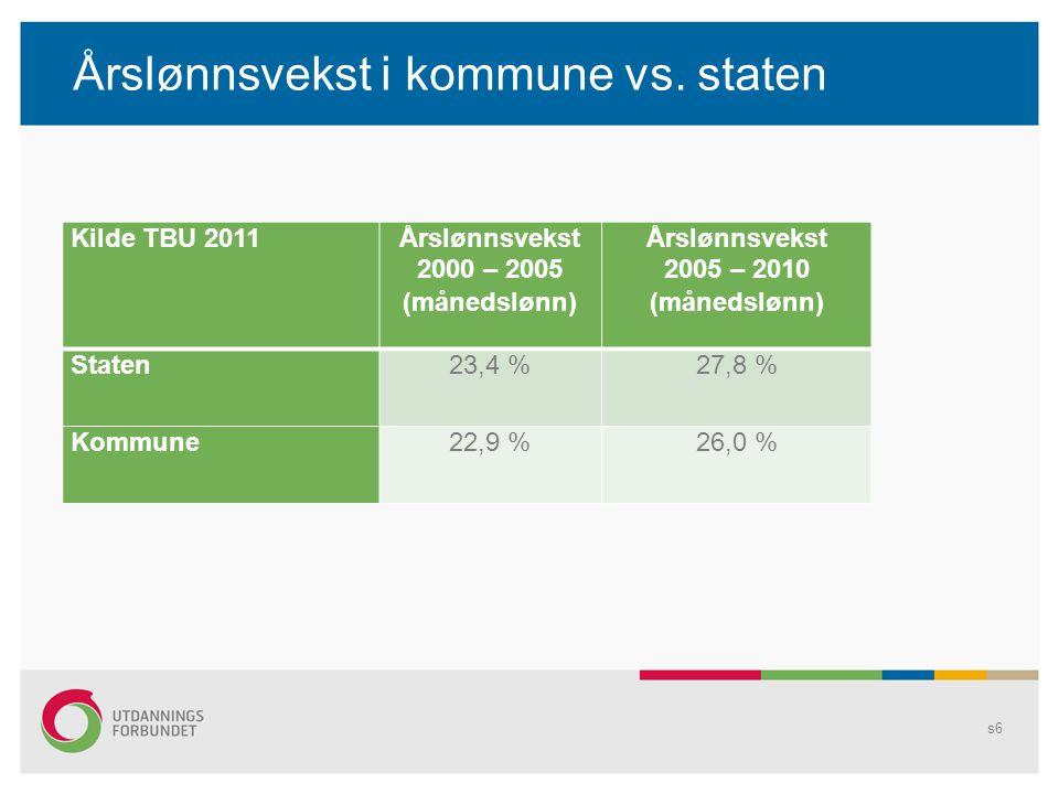 Lønnsutvikling for lærerutdannere Kilde: SSBDatolønnsvekst 1/10-05 – 1/10-10 (månedslønn) Staten29,3 % Professorgruppen27,5 % Førsteamanuensis23,9 % Førstelektor23,0 % Høgskolelektor22,3 % s27