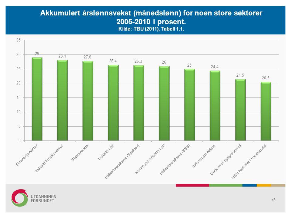 Akkumulert årslønnsvekst (månedslønn) for noen store sektorer 2005-2010 i prosent.