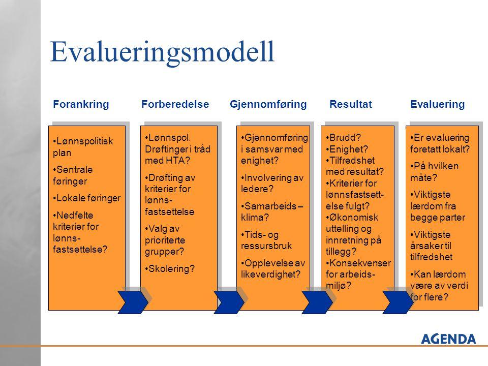 Evalueringsmodell ForankringForberedelseEvalueringGjennomføring Lønnspolitisk plan Sentrale føringer Lokale føringer Nedfelte kriterier for lønns- fastsettelse.