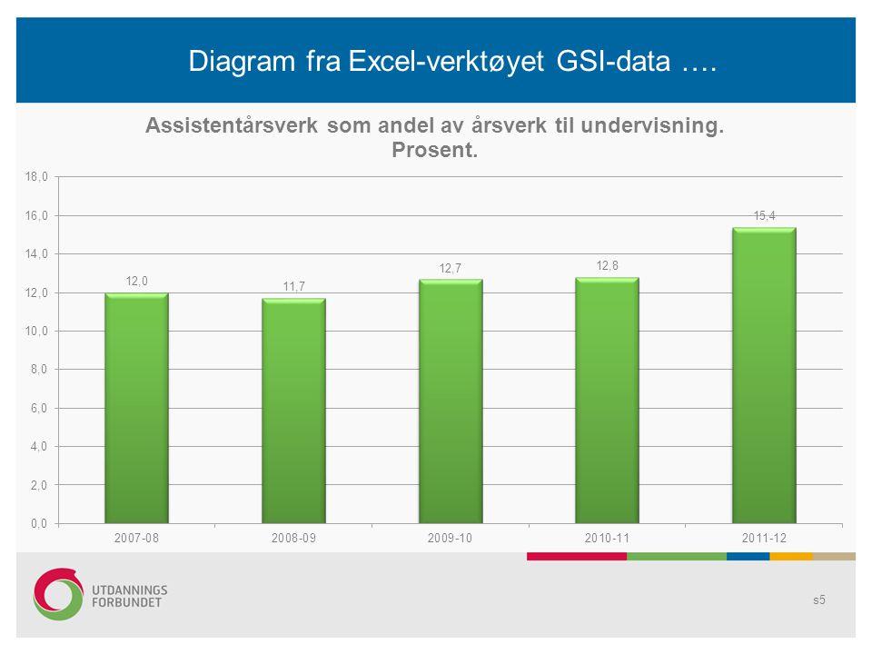 Diagram fra Excel-verktøyet GSI-data …. s6
