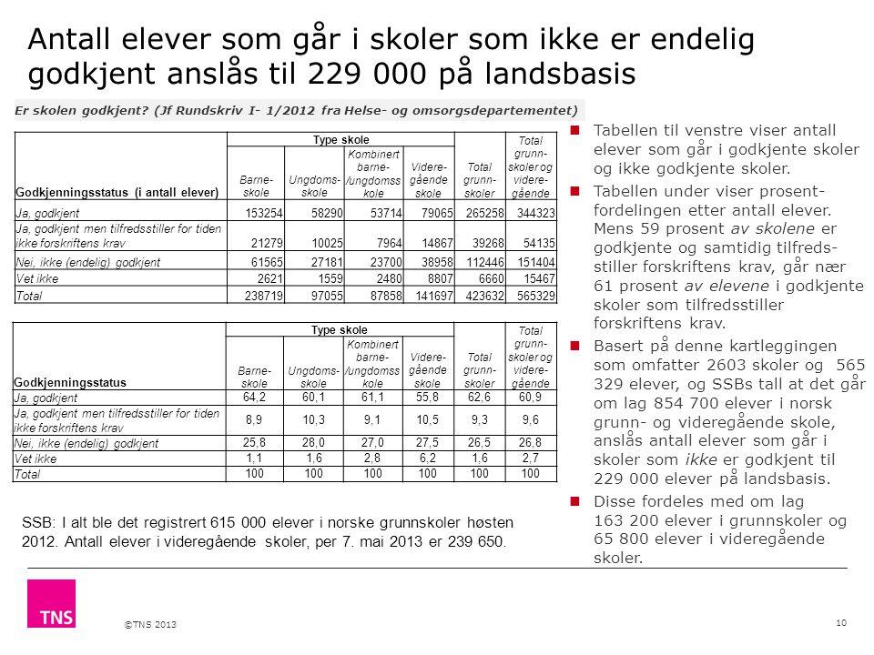 ©TNS 2013 Antall elever som går i skoler som ikke er endelig godkjent anslås til 229 000 på landsbasis Er skolen godkjent? (Jf Rundskriv I- 1/2012 fra
