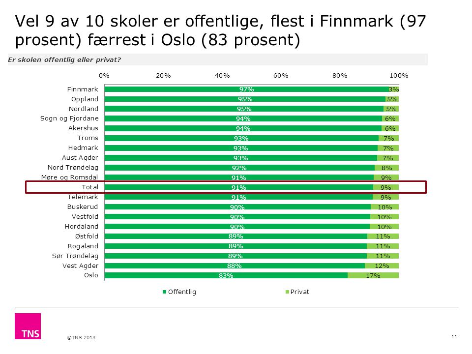 ©TNS 2013 Vel 9 av 10 skoler er offentlige, flest i Finnmark (97 prosent) færrest i Oslo (83 prosent) Er skolen offentlig eller privat? 11