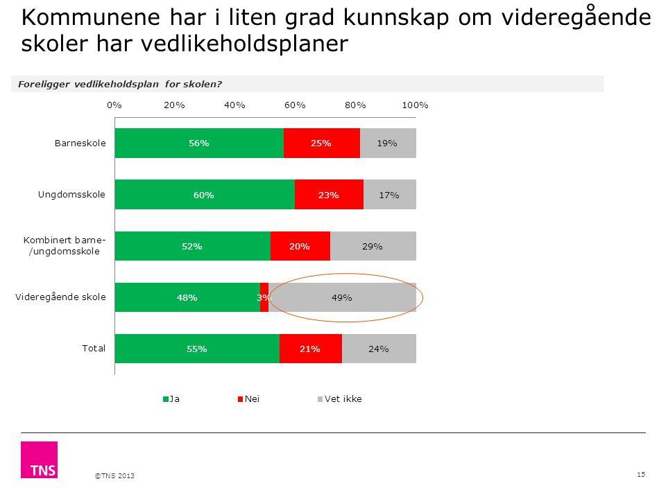 ©TNS 2013 Kommunene har i liten grad kunnskap om videregående skoler har vedlikeholdsplaner Foreligger vedlikeholdsplan for skolen? 15