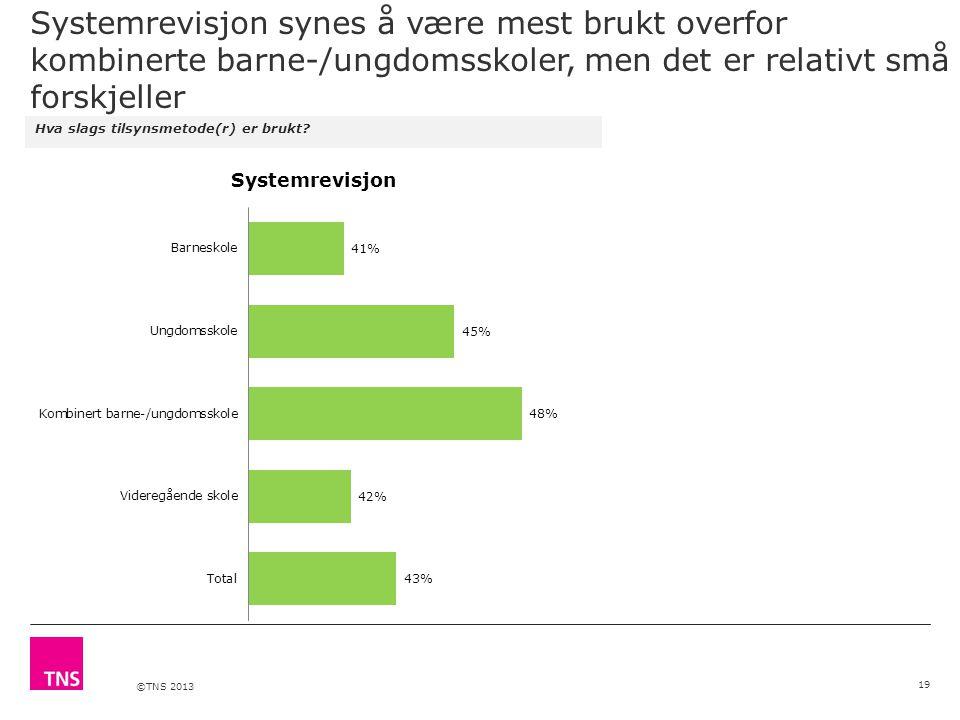 ©TNS 2013 Systemrevisjon synes å være mest brukt overfor kombinerte barne-/ungdomsskoler, men det er relativt små forskjeller Hva slags tilsynsmetode(