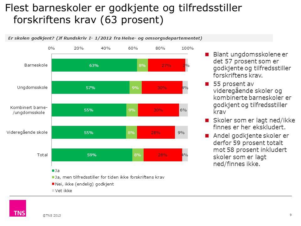©TNS 2013 Flest barneskoler er godkjente og tilfredsstiller forskriftens krav (63 prosent) Er skolen godkjent? (Jf Rundskriv I- 1/2012 fra Helse- og o