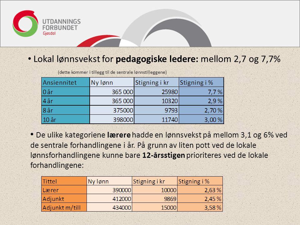 Lokal lønnsvekst for pedagogiske ledere: mellom 2,7 og 7,7% (dette kommer i tillegg til de sentrale lønnstilleggene) De ulike kategoriene lærere hadde