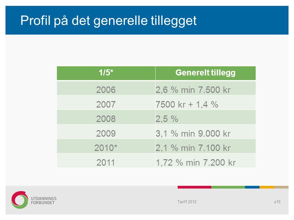Profil på det generelle tillegget s10 1/5*Generelt tillegg 20062,6 % min 7.500 kr 20077500 kr + 1,4 % 20082,5 % 20093,1 % min 9.000 kr 2010*2,1 % min