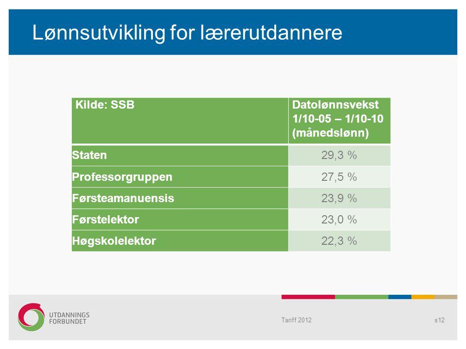 Lønnsutvikling for lærerutdannere Kilde: SSBDatolønnsvekst 1/10-05 – 1/10-10 (månedslønn) Staten29,3 % Professorgruppen27,5 % Førsteamanuensis23,9 % F