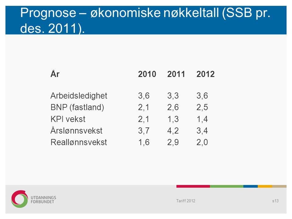 Prognose – økonomiske nøkkeltall (SSB pr. des. 2011). År20102011 2012 Arbeidsledighet3,63,33,6 BNP (fastland)2,12,62,5 KPI vekst2,11,31,4 Årslønnsveks