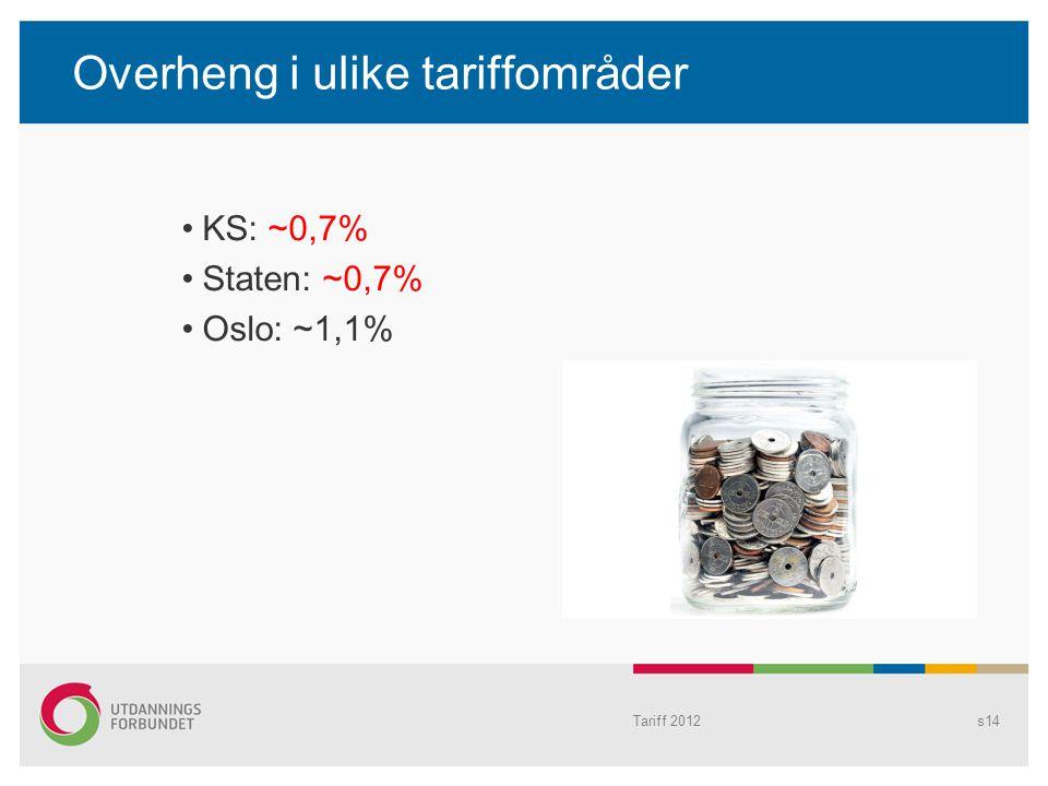 Overheng i ulike tariffområder KS: ~0,7% Staten: ~0,7% Oslo: ~1,1% s14Tariff 2012
