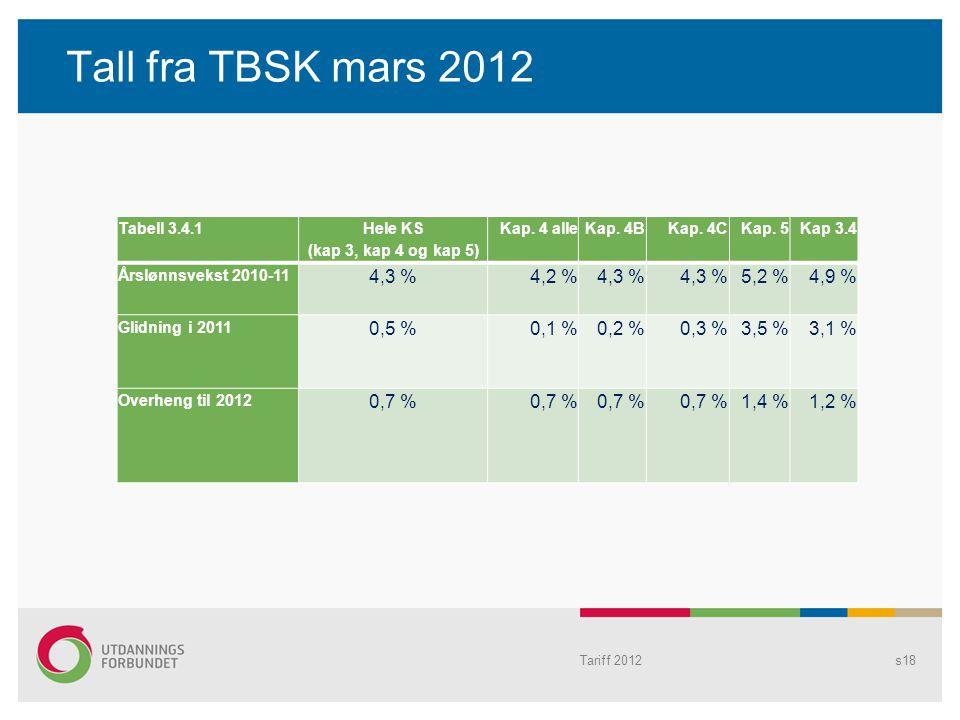 Tall fra TBSK mars 2012 Tabell 3.4.1 Hele KS (kap 3, kap 4 og kap 5) Kap. 4 alleKap. 4BKap. 4CKap. 5Kap 3.4 Årslønnsvekst 2010-11 4,3 %4,2 %4,3 % 5,2