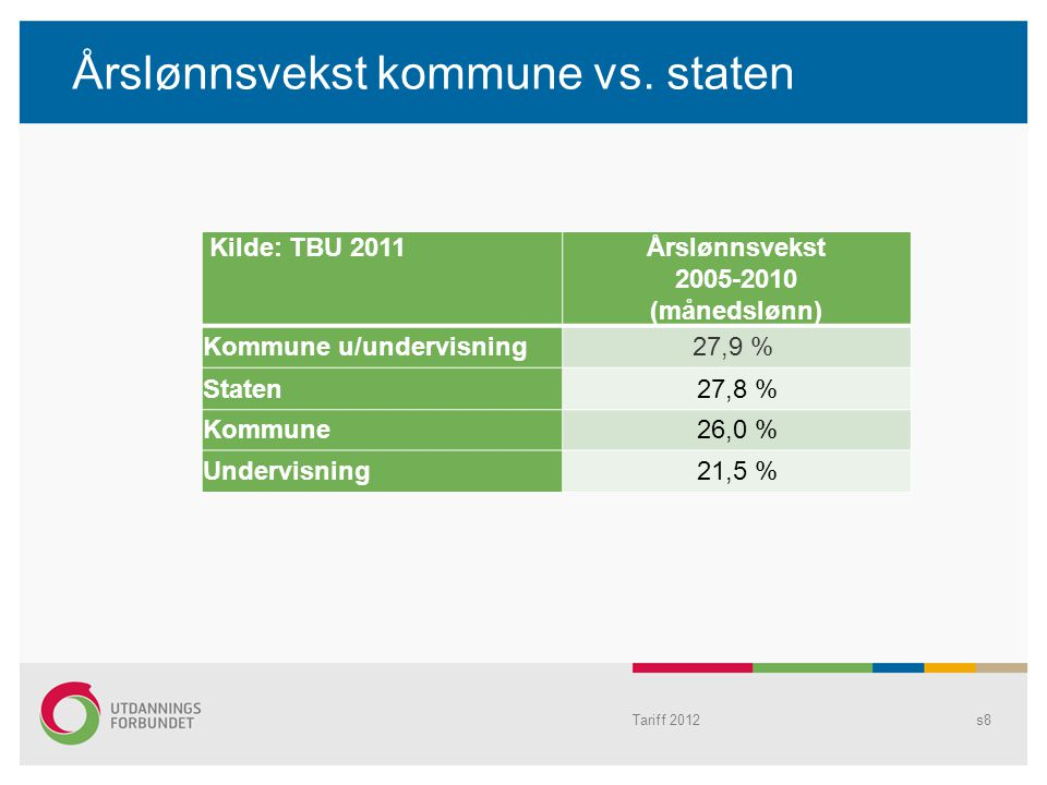 Årslønnsvekst kommune vs. staten Kilde: TBU 2011Årslønnsvekst 2005-2010 (månedslønn) Kommune u/undervisning27,9 % Staten27,8 % Kommune26,0 % Undervisn