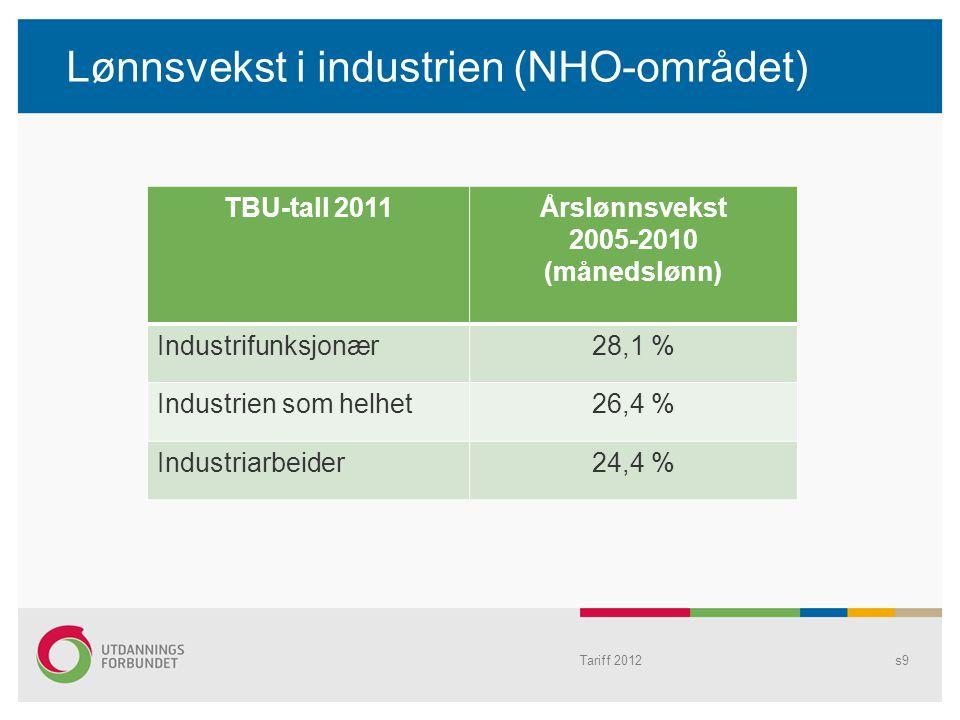 Lønnsvekst i industrien (NHO-området) TBU-tall 2011Årslønnsvekst 2005-2010 (månedslønn) Industrifunksjonær28,1 % Industrien som helhet26,4 % Industria