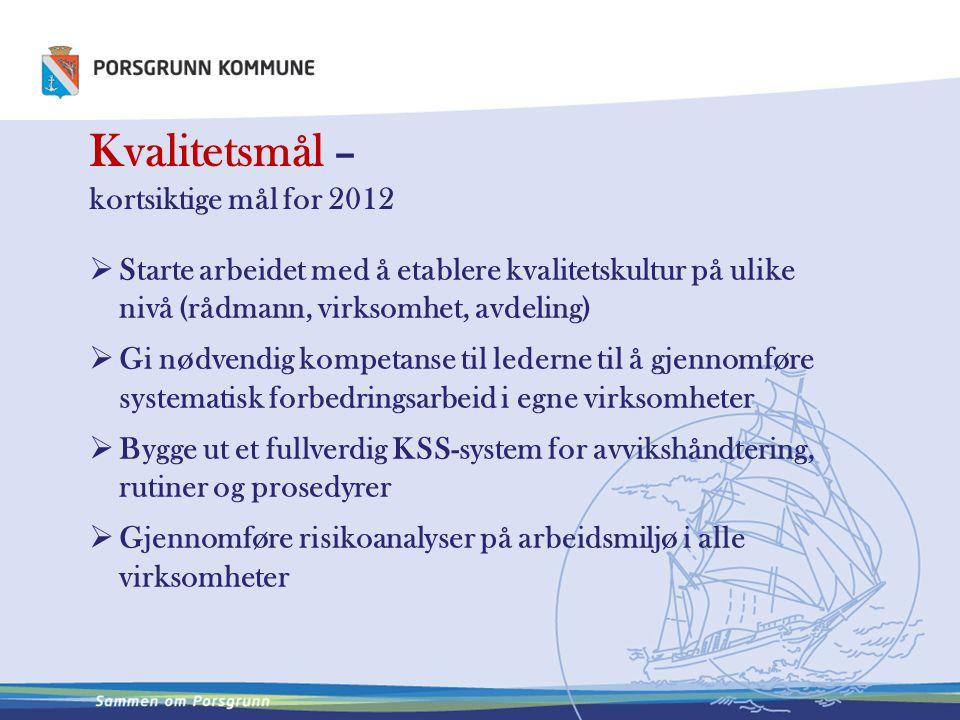 Kvalitetsmål – kortsiktige mål for 2012  Starte arbeidet med å etablere kvalitetskultur på ulike nivå (rådmann, virksomhet, avdeling)  Gi nødvendig