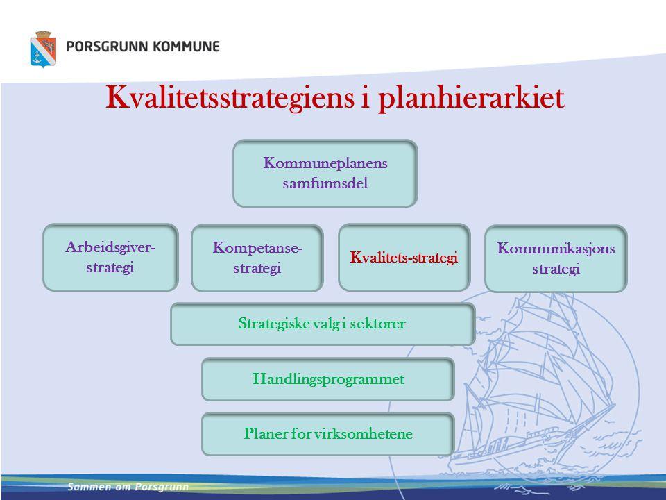 Kvalitetsstrategiens i planhierarkiet Kommuneplanens samfunnsdel Arbeidsgiver- strategi Kompetanse- strategi Kvalitets-strategi Kommunikasjons strateg