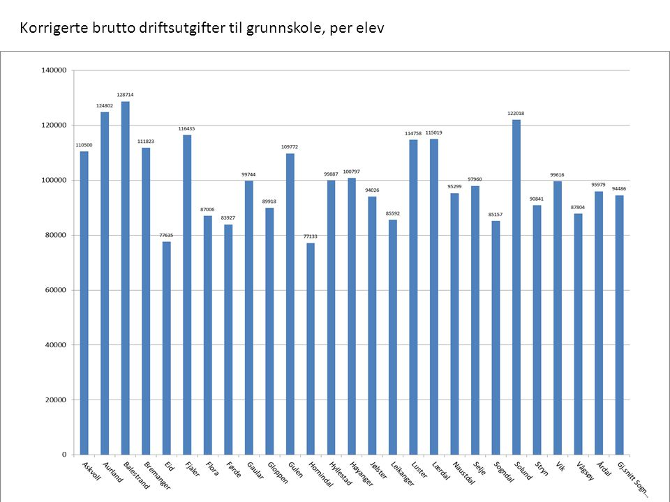 Korrigerte brutto driftsutgifter til grunnskole, per elev