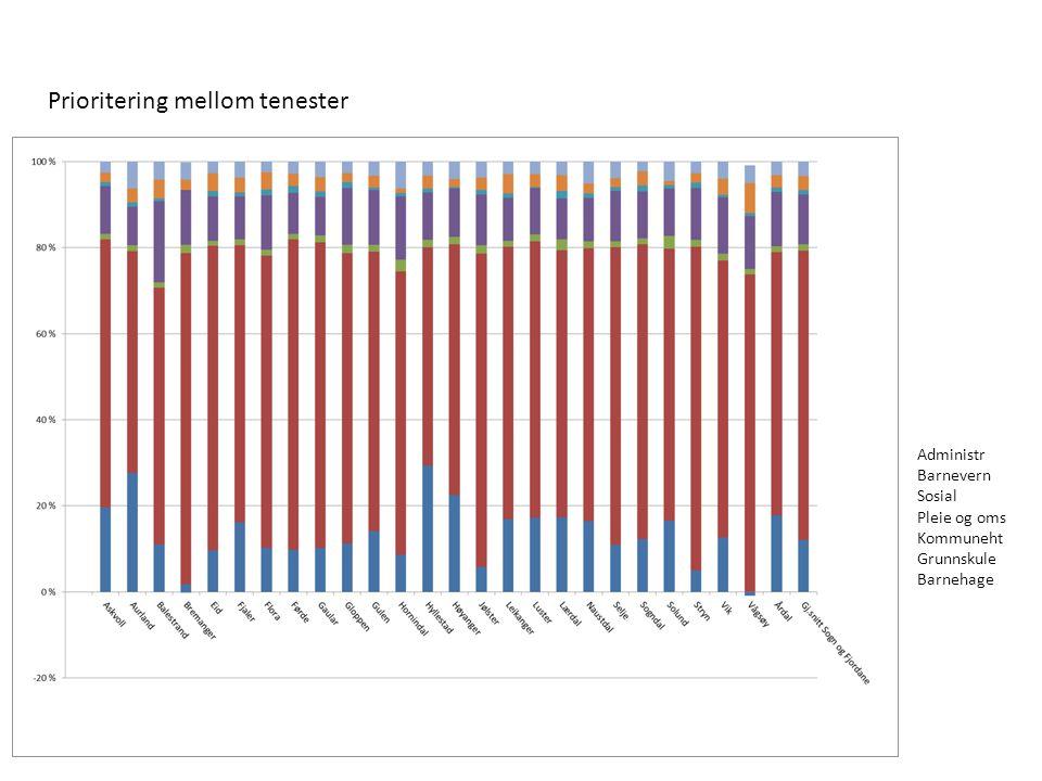 Elevtalsutvikling, 2000/2001 – 2010/2011
