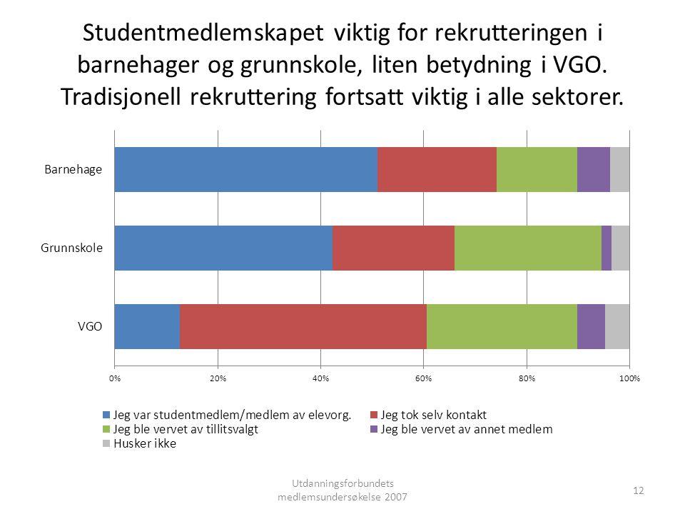 Studentmedlemskapet viktig for rekrutteringen i barnehager og grunnskole, liten betydning i VGO.