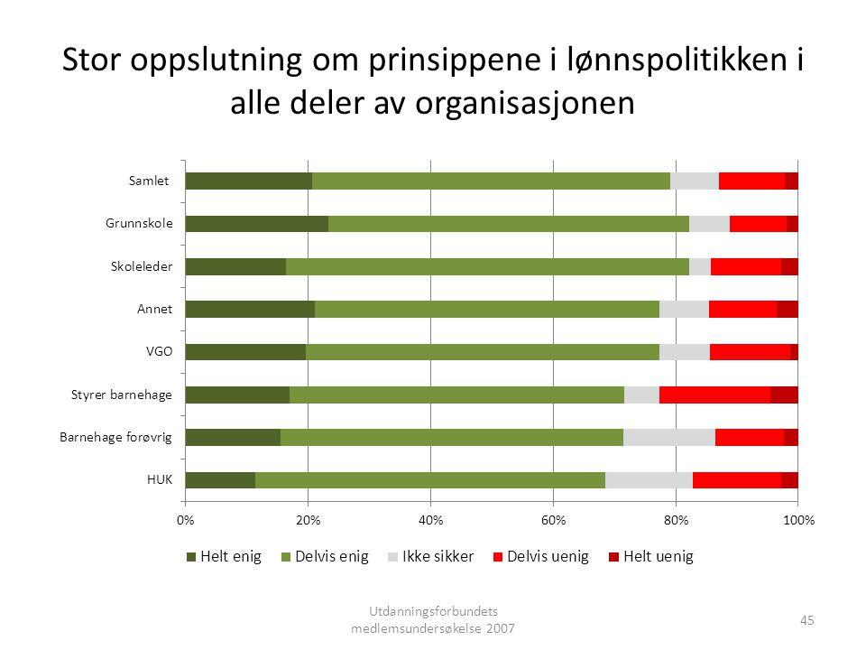 Stor oppslutning om prinsippene i lønnspolitikken i alle deler av organisasjonen Utdanningsforbundets medlemsundersøkelse 2007 45