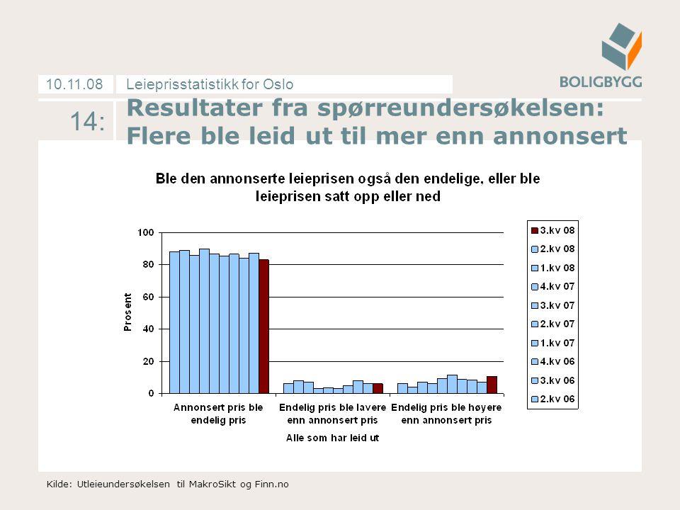 Leieprisstatistikk for Oslo10.11.08 14: Resultater fra spørreundersøkelsen: Flere ble leid ut til mer enn annonsert Kilde: Utleieundersøkelsen til MakroSikt og Finn.no