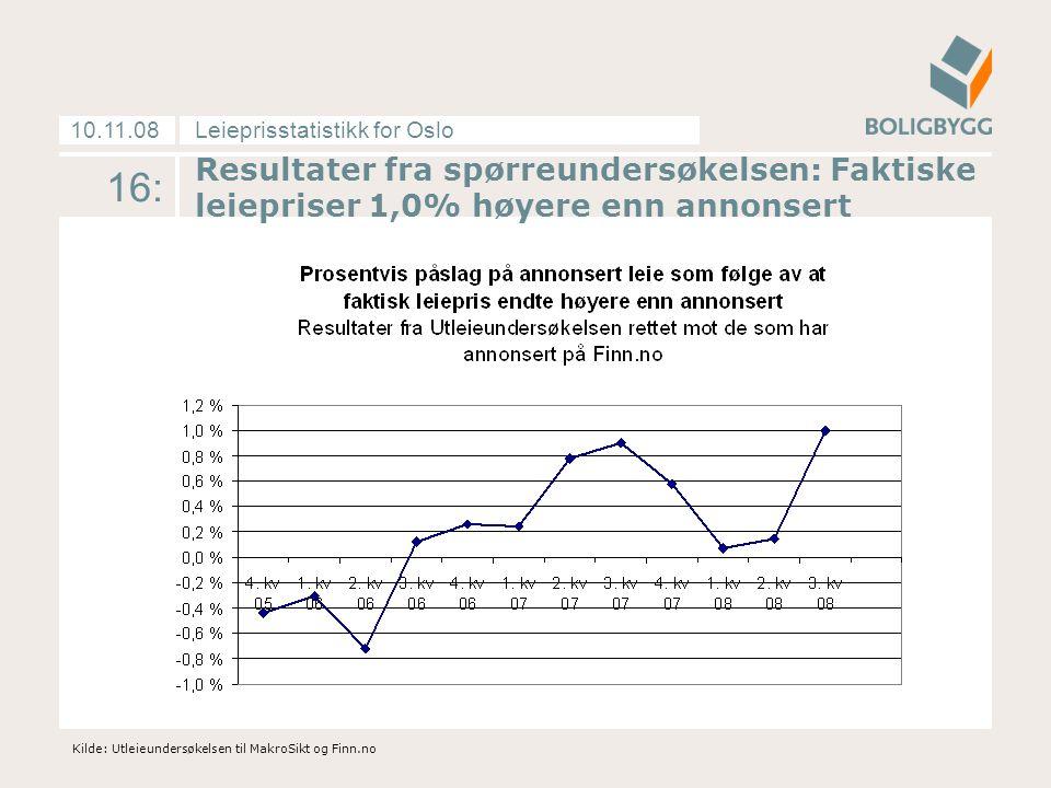 Leieprisstatistikk for Oslo10.11.08 16: Kilde: Utleieundersøkelsen til MakroSikt og Finn.no Resultater fra spørreundersøkelsen: Faktiske leiepriser 1,0% høyere enn annonsert