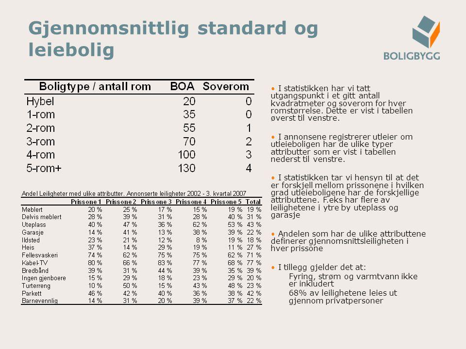 Gjennomsnittlig standard og leiebolig I statistikken har vi tatt utgangspunkt i et gitt antall kvadratmeter og soverom for hver romstørrelse.