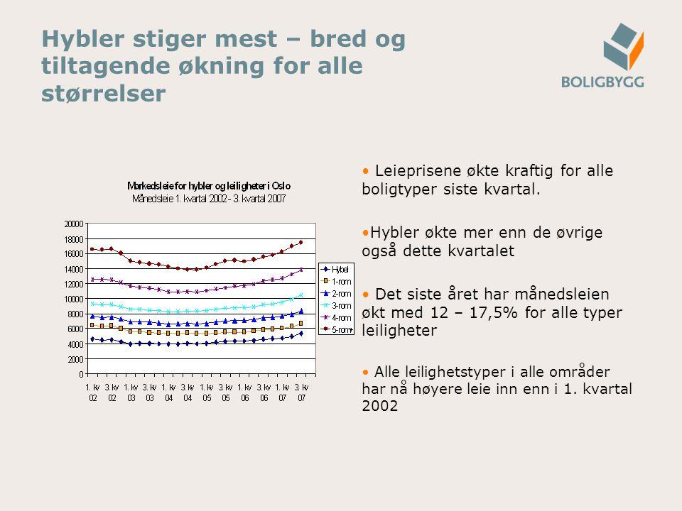 Leieprisene og forholdet til inflasjon, lønnsvekst og boligprisøkning Gjennomsnittlig leiepris i Oslo er 9.200 kroner nå og var 8.357 kroner i 1.