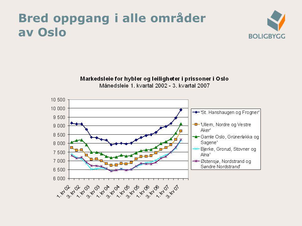 Bred oppgang i alle områder av Oslo