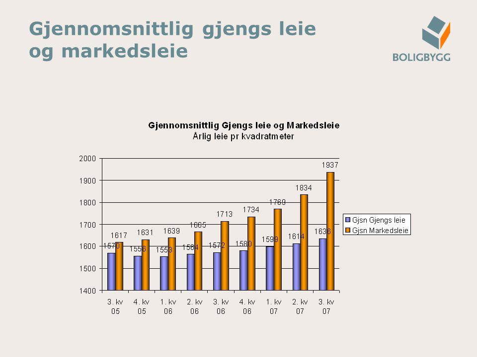 Det er en økende andel som har avtalt høyere leiepris enn det som ble annonsert, men de aller fleste leier ut til annonsert leiepris