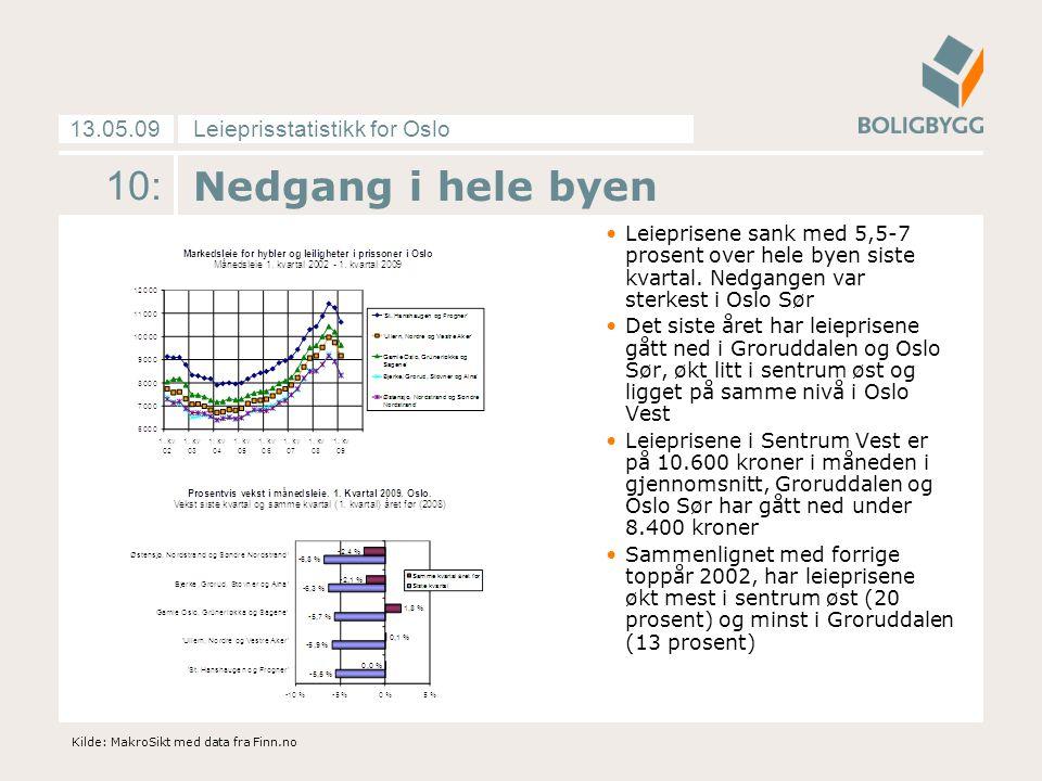 Leieprisstatistikk for Oslo13.05.09 10: Nedgang i hele byen Leieprisene sank med 5,5-7 prosent over hele byen siste kvartal. Nedgangen var sterkest i