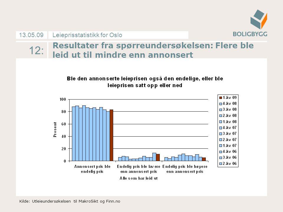 Leieprisstatistikk for Oslo13.05.09 12: Resultater fra spørreundersøkelsen: Flere ble leid ut til mindre enn annonsert Kilde: Utleieundersøkelsen til MakroSikt og Finn.no