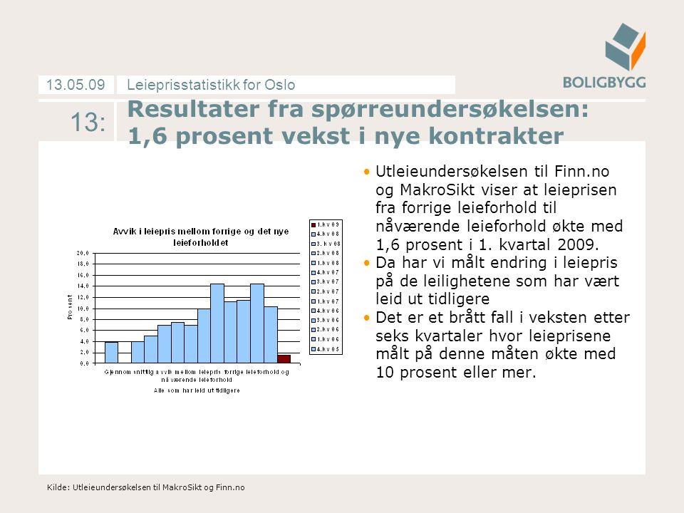 Leieprisstatistikk for Oslo13.05.09 13: Resultater fra spørreundersøkelsen: 1,6 prosent vekst i nye kontrakter Utleieundersøkelsen til Finn.no og MakroSikt viser at leieprisen fra forrige leieforhold til nåværende leieforhold økte med 1,6 prosent i 1.