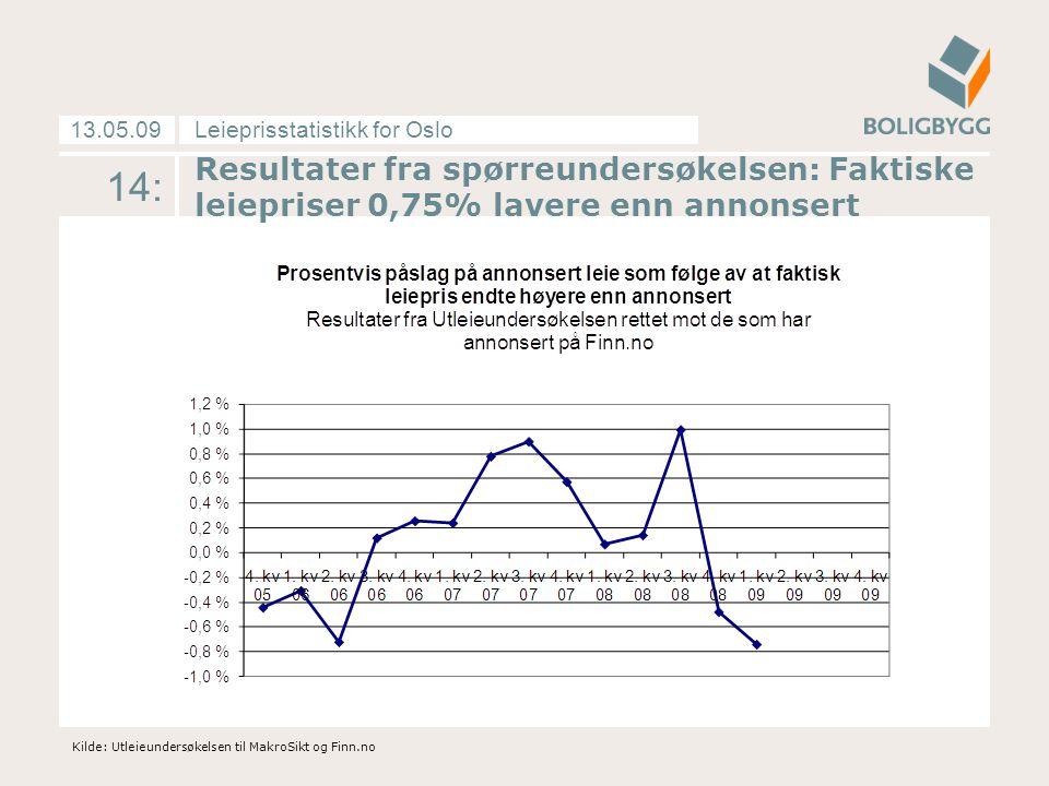 Leieprisstatistikk for Oslo13.05.09 14: Kilde: Utleieundersøkelsen til MakroSikt og Finn.no Resultater fra spørreundersøkelsen: Faktiske leiepriser 0,75% lavere enn annonsert