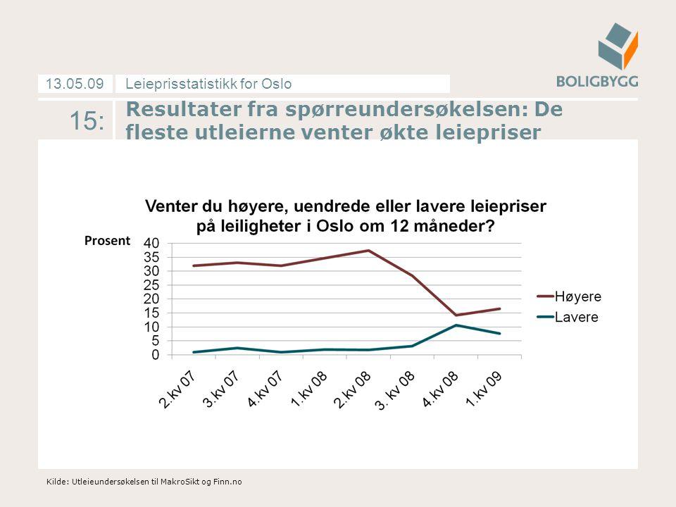 Leieprisstatistikk for Oslo13.05.09 Resultater fra spørreundersøkelsen: De fleste utleierne venter økte leiepriser Kilde: Utleieundersøkelsen til MakroSikt og Finn.no 15: