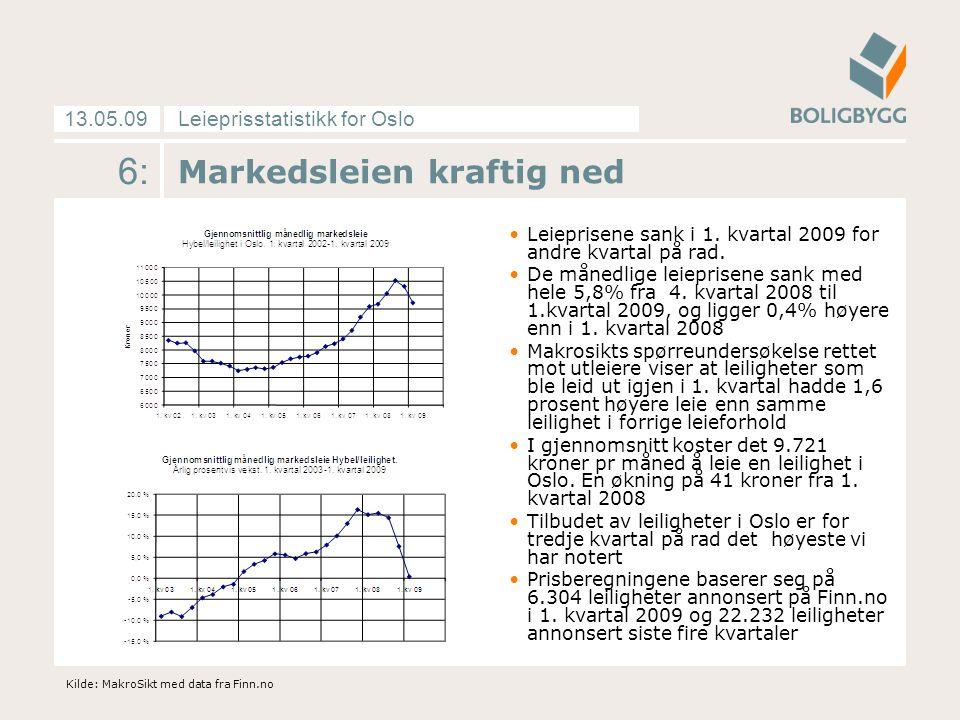 Leieprisstatistikk for Oslo13.05.09 6: Markedsleien kraftig ned Leieprisene sank i 1. kvartal 2009 for andre kvartal på rad. De månedlige leieprisene