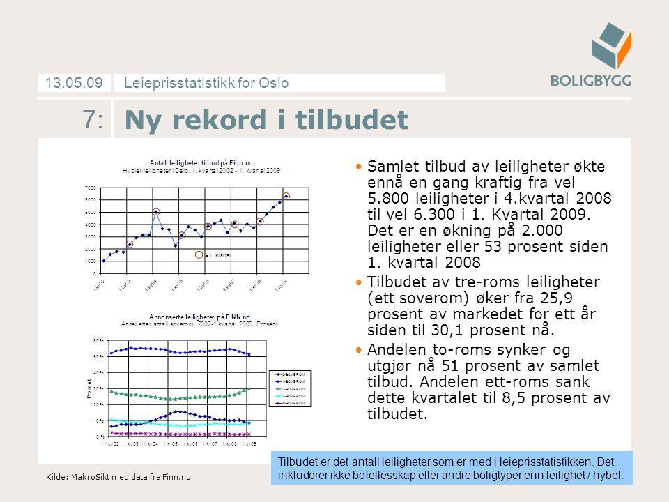 Leieprisstatistikk for Oslo13.05.09 7: Ny rekord i tilbudet Samlet tilbud av leiligheter økte ennå en gang kraftig fra vel 5.800 leiligheter i 4.kvartal 2008 til vel 6.300 i 1.