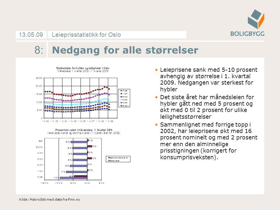 Leieprisstatistikk for Oslo13.05.09 8: Nedgang for alle størrelser Leieprisene sank med 5-10 prosent avhengig av størrelse i 1. kvartal 2009. Nedgange