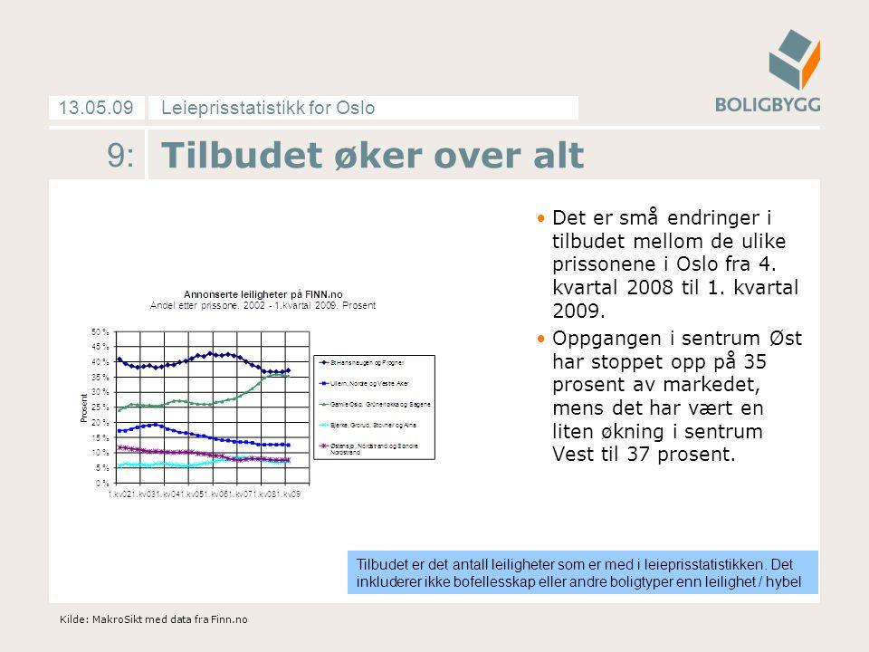 Leieprisstatistikk for Oslo13.05.09 9: Tilbudet øker over alt Det er små endringer i tilbudet mellom de ulike prissonene i Oslo fra 4. kvartal 2008 ti
